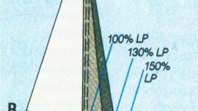 Τζένοα, LP & AR – Τα γνωρίσματα και ο χαρακτήρας του πλωριού πανιού στο σκάφος