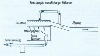 Υπερθέρμανση της Diesel – έλεγχος και προσδιορισμός της αιτίας