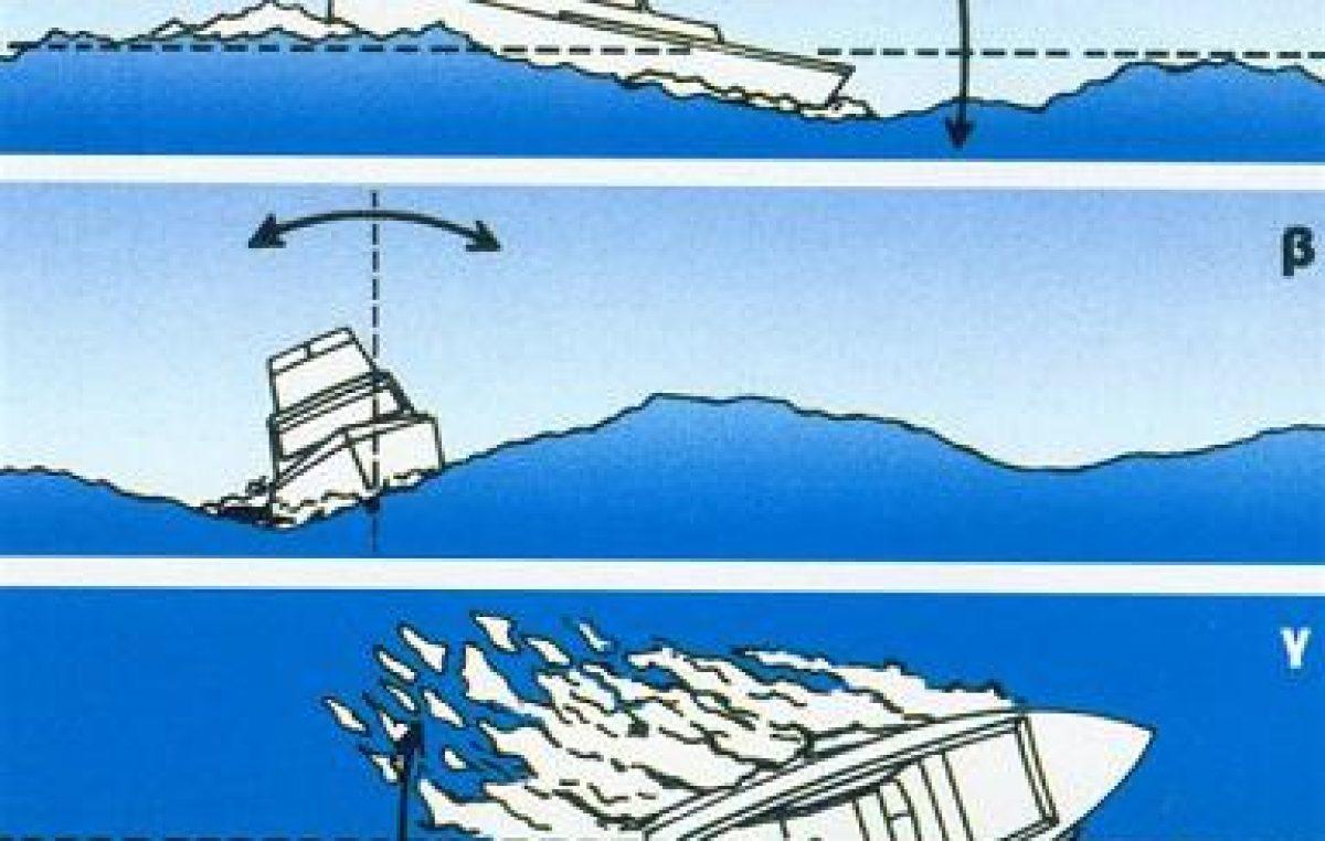 Μπότζι, κοσκίνισμα & σκαμπανέβασμα του σκάφους