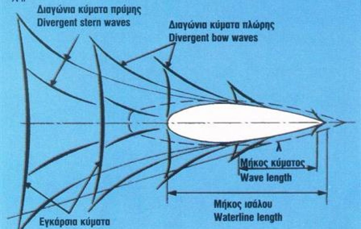 Σκάφος εκτοπίσματος & ταχύτητα