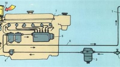 Το σύστημα τροφοδοσίας της Diesel
