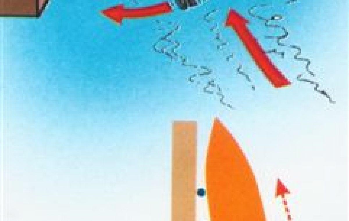 Μέθοδοι μανούβρας μονέλικου σκάφους με ποδάρι ή άξονα