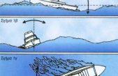 Μετρήστε την ευστάθεια του σκάφους σας