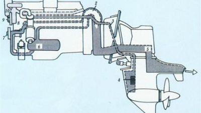 Stern drives – Η ακτινογραφία μιας μηχανής