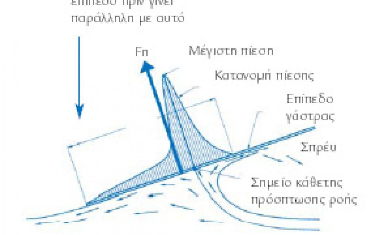Υδροδυναμική σκαφών μεγάλων ταχυτήτων – Μέρος α