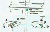 Αεροδυναμικό και υδροδυναμικό κέντρο: Τα κέντρα πρόσπτωσης και πλευρικής αντίστασης του ιστιοφόρου