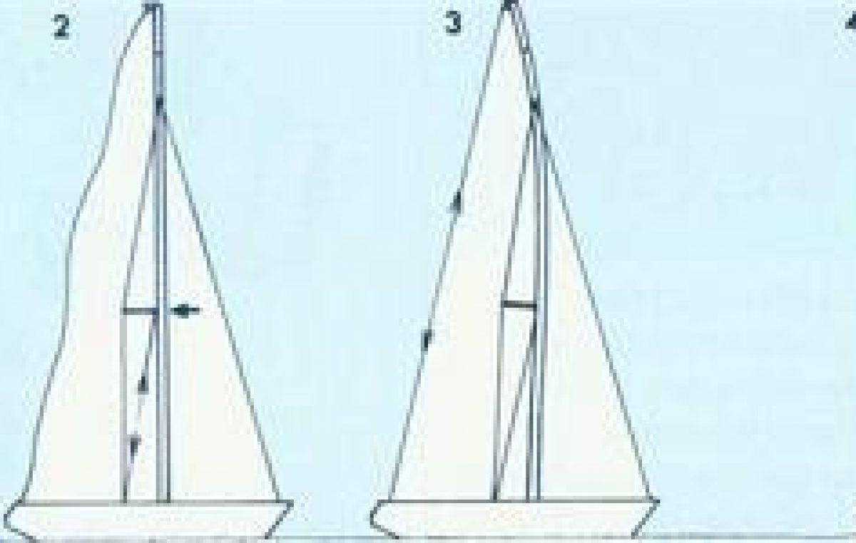 Η κάμψη του ιστού στο ιστιοφόρο σκάφος