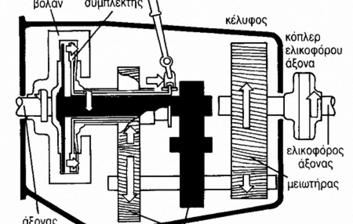 Πως λειτουργεί η ρεβέρσα