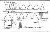 Πως διπλώνουμε το πανί του ιστιοπλοϊκού σκαφους