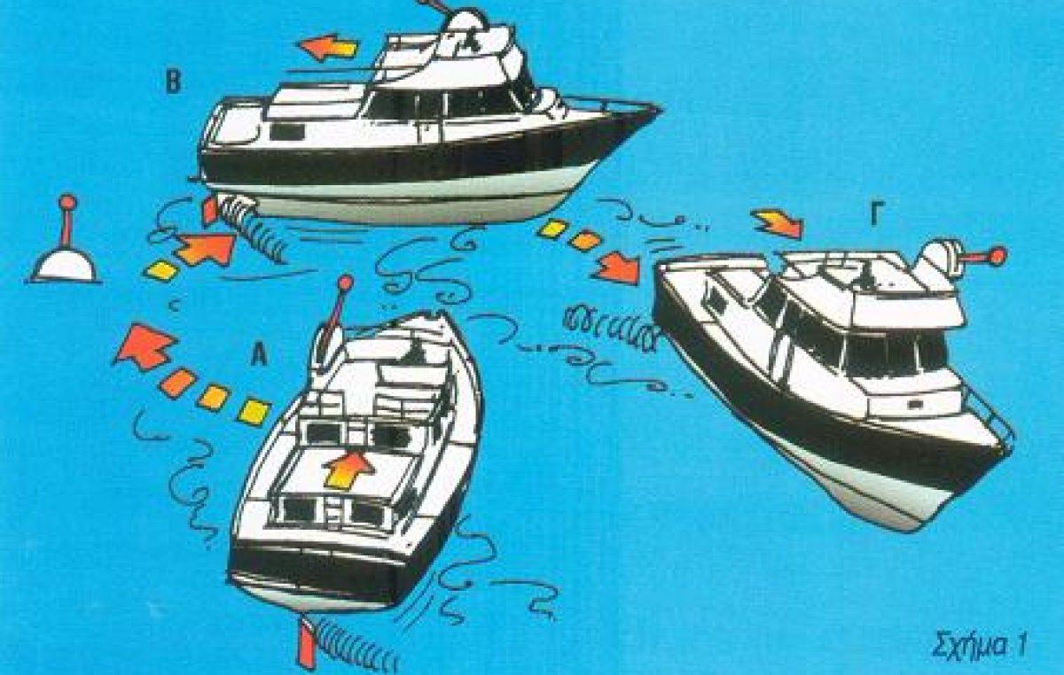 Στροφή του σκάφους με μια προπέλα