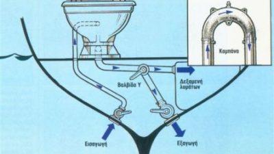 Η ναυτική τουαλέτα