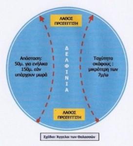 διεθνείς κανόνες προσέγγισης Κητωδών