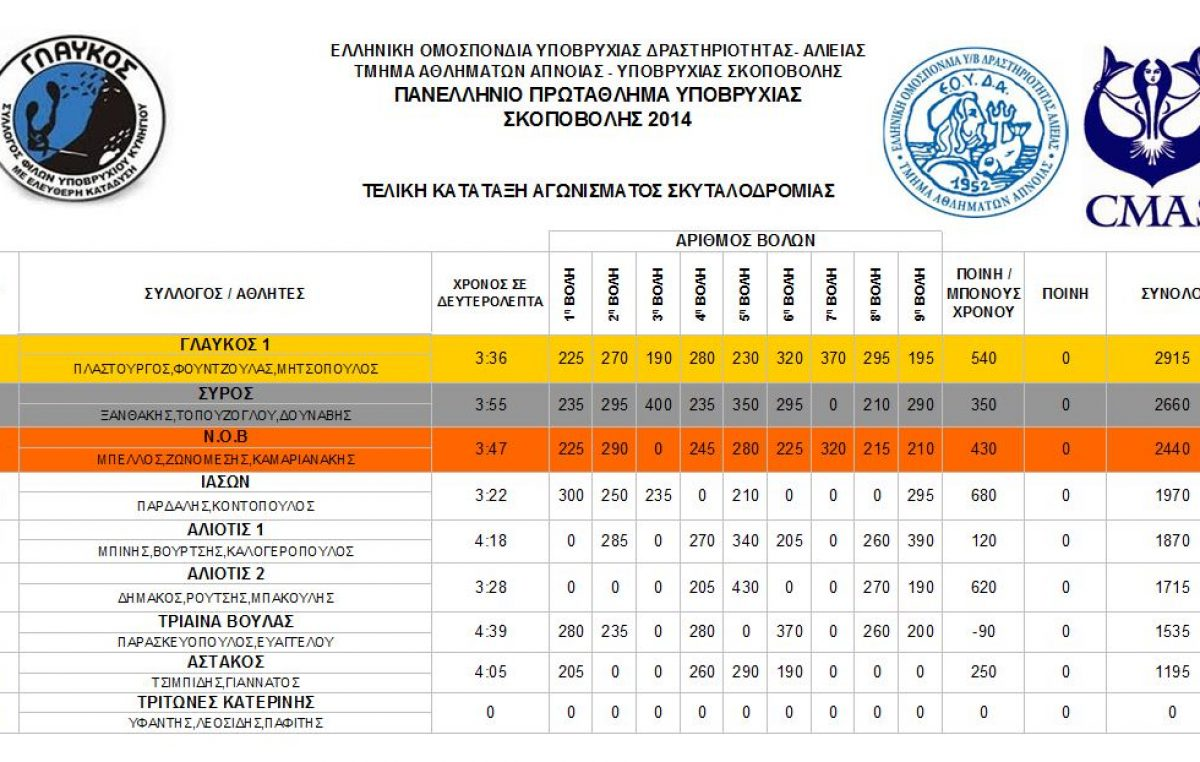 Αποτελέσματα αγώνα σκοποβολής συλλόγου «Γλαύκος»