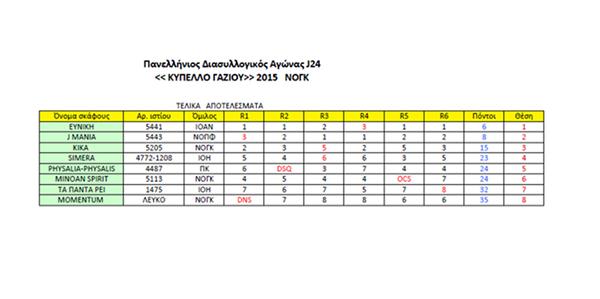 Διασυλλογικός Αγώνας J24 «ΚΥΠΕΛΛΟ ΓΑΖΙΟΥ».17-18/10/2015